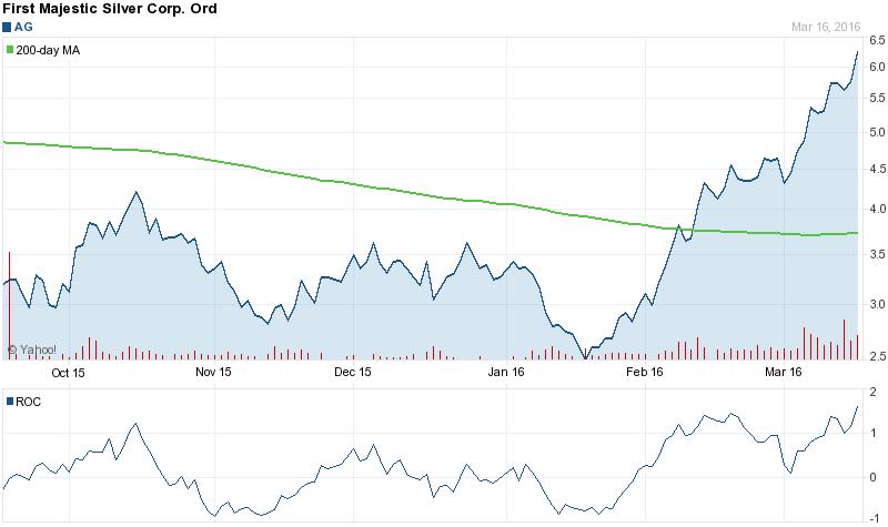 ag chart