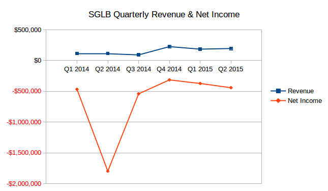 sglb_chart2