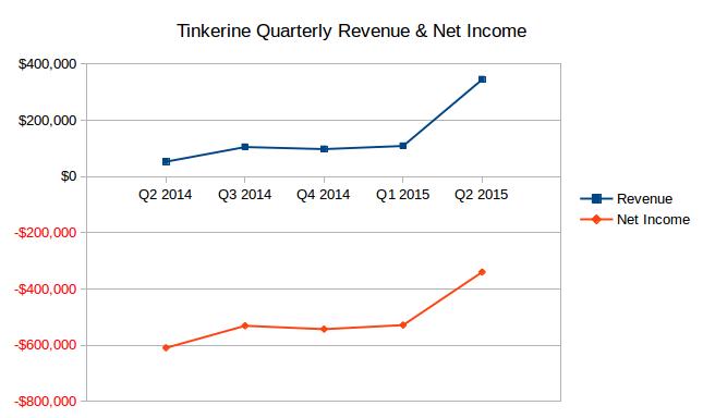 tinkerine_chart2