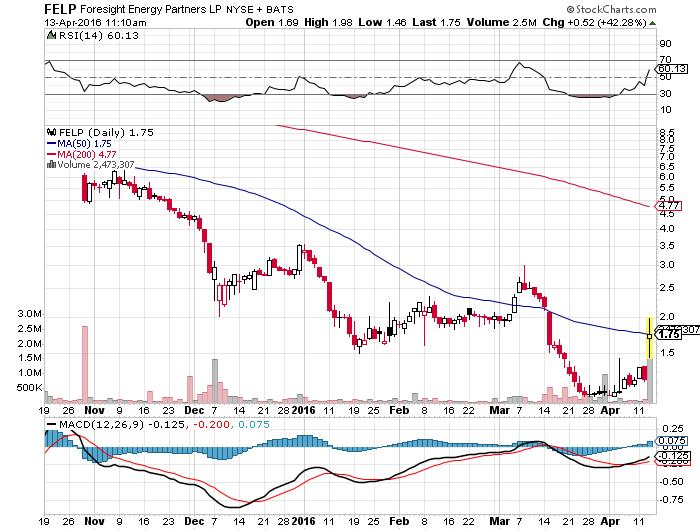 felp chart