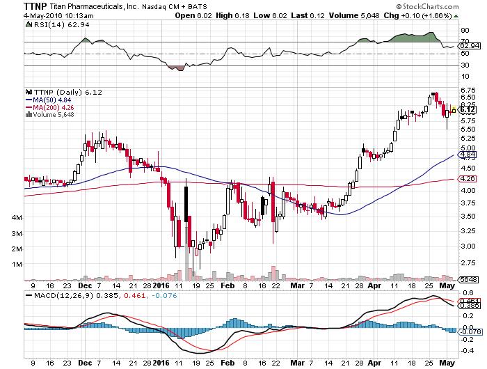 ttnp chart
